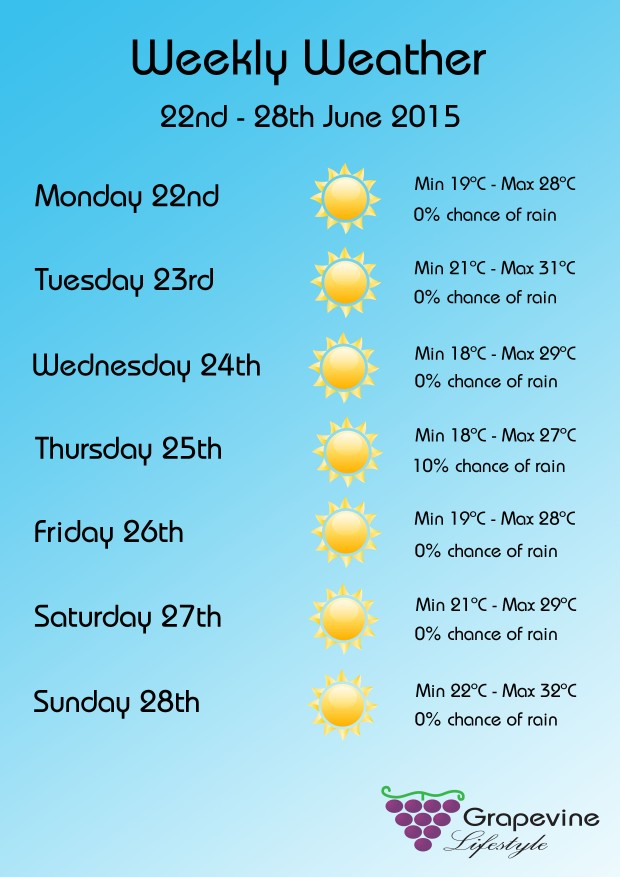 Weekly Weather 22nd-28th June 2015
