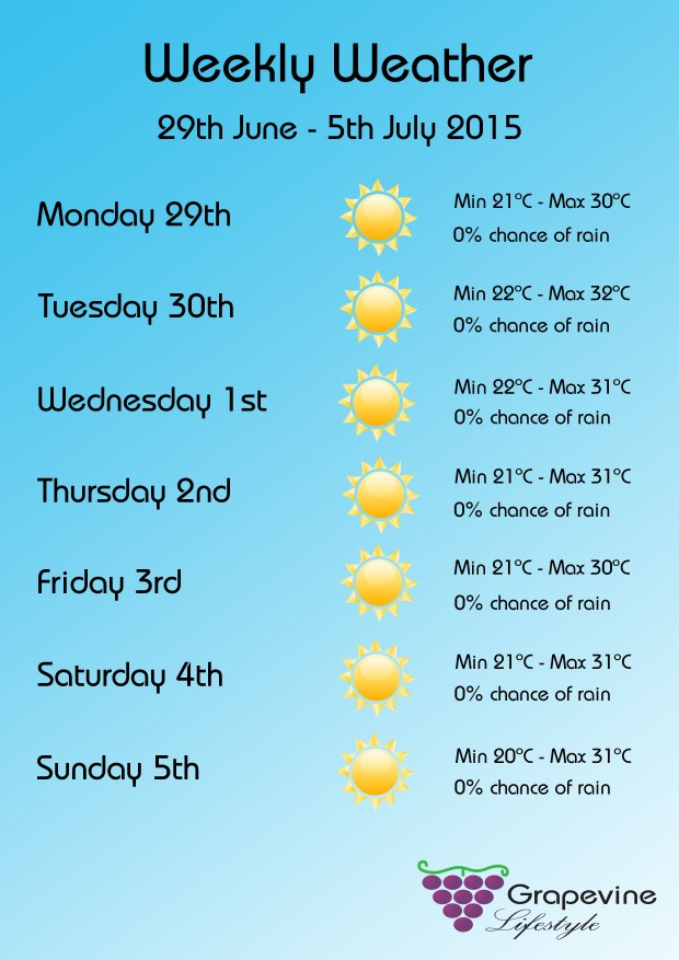 Weekly weather June 29-July 5