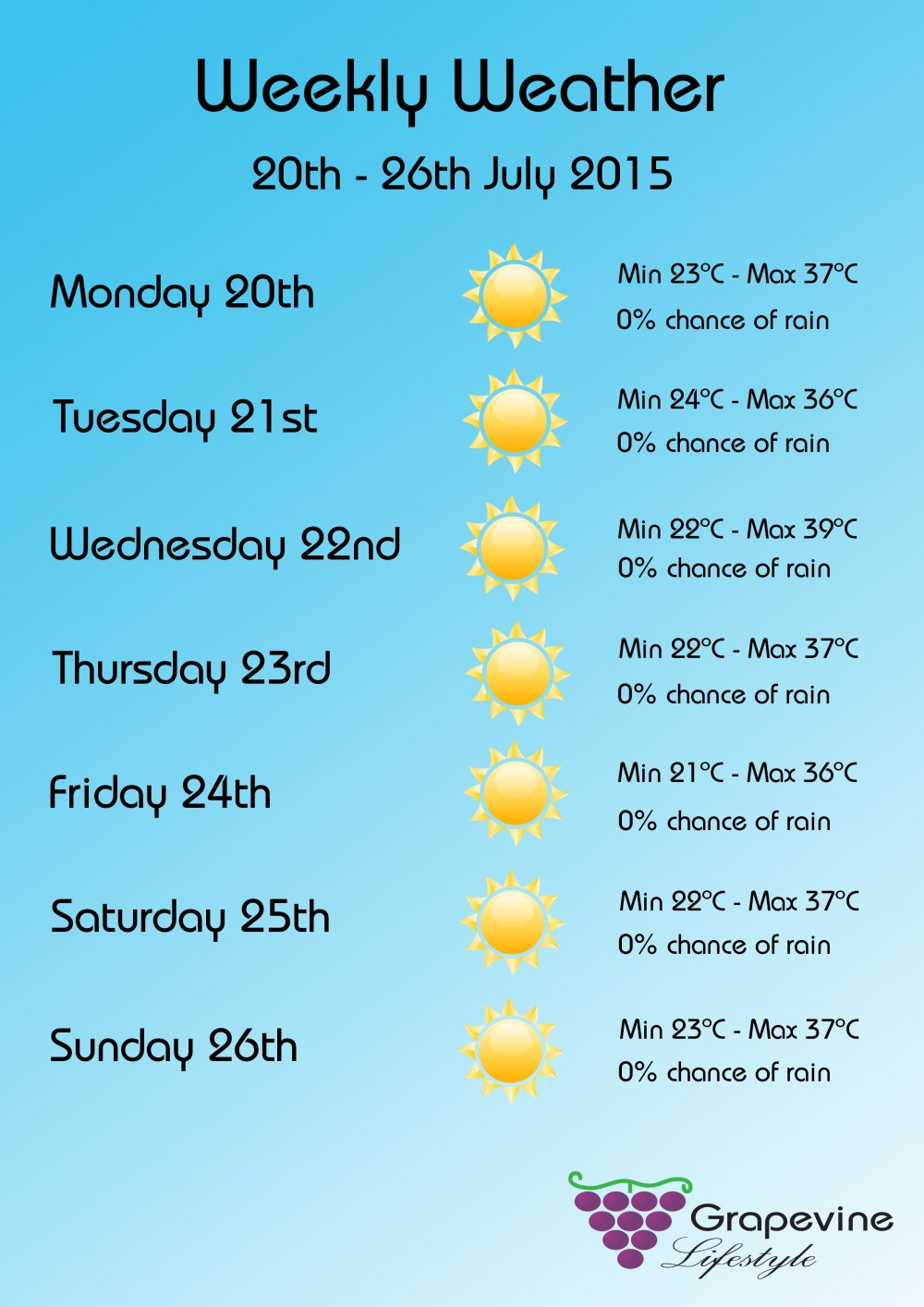 Weekly Weather 20-26 July