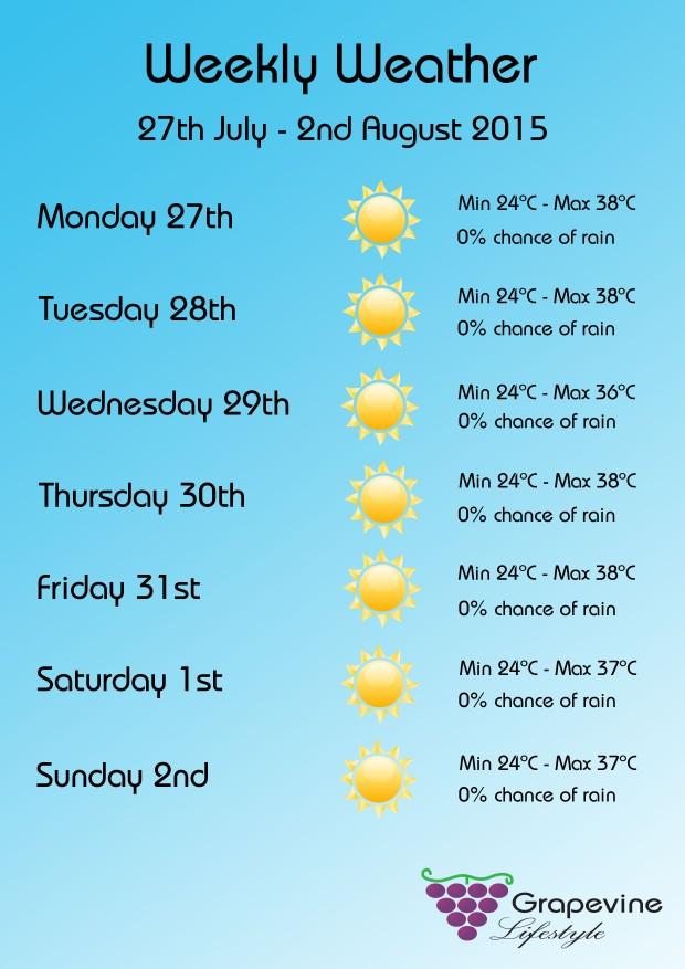 Weekly weather 27 july - 2 aug
