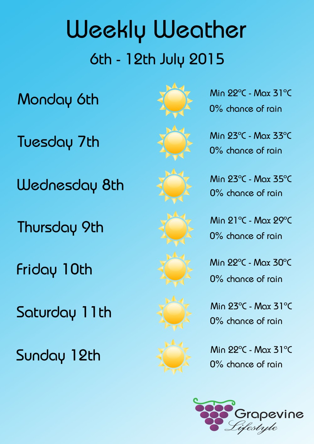 Weekly weather 6-12 July